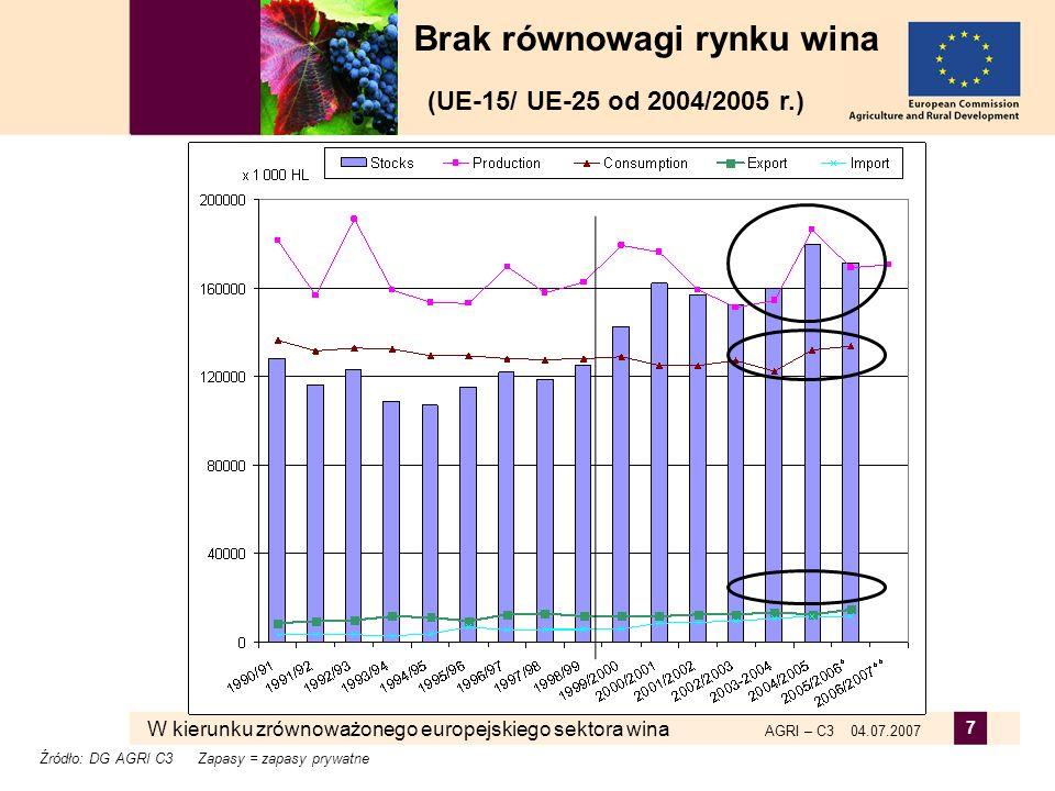 W kierunku zrównoważonego europejskiego sektora wina AGRI – C3 04.07.2007 18 Zniesienie praw sadzenia Wzmocnienie konkurencyjności Zmniejszenie ograniczeń produkcji Zakończenie stosowania programu 1/8/2010 r.