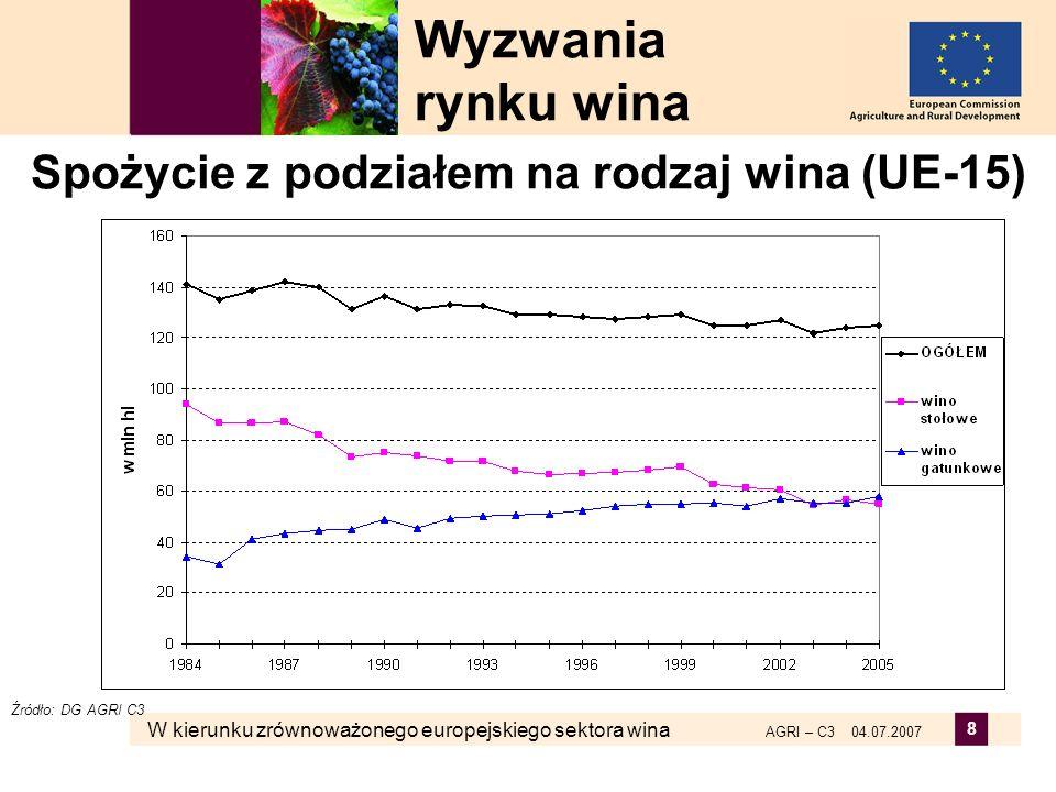 W kierunku zrównoważonego europejskiego sektora wina AGRI – C3 04.07.2007 8 Spożycie z podziałem na rodzaj wina (UE-15) Wyzwania rynku wina Źródło: DG