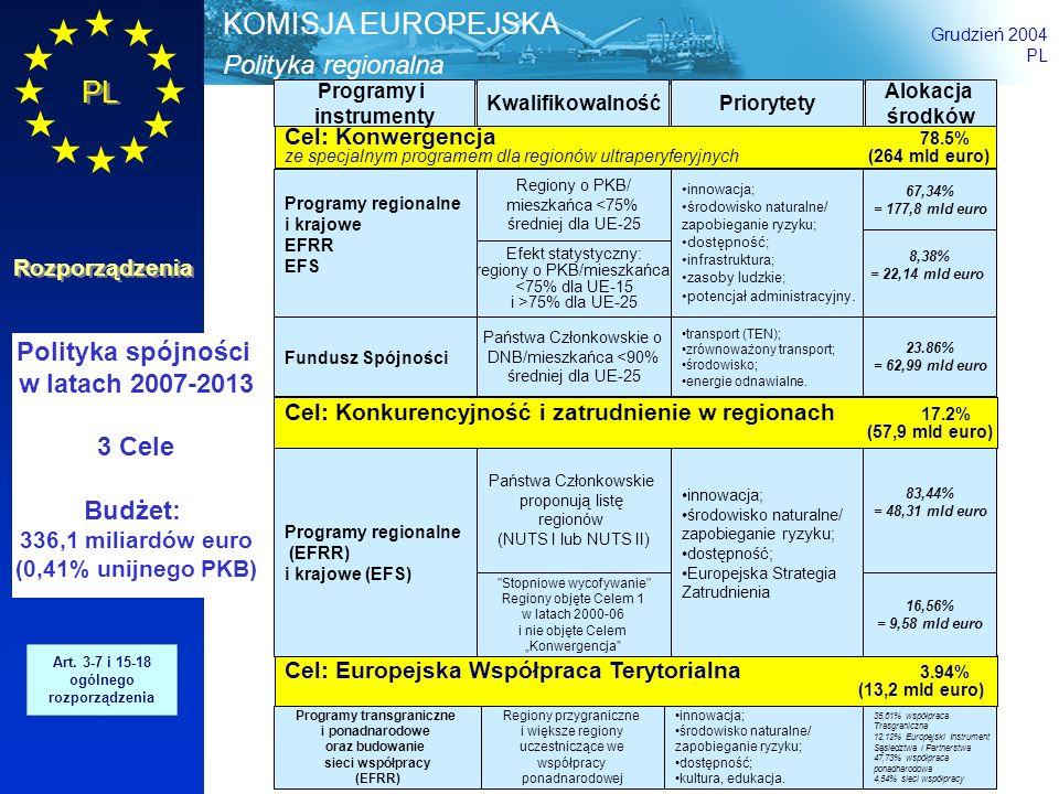 Polityka regionalna KOMISJA EUROPEJSKA Grudzień 2004 PL Rozporządzenia 17 Strategiczne wytyczne Wspólnoty dotyczące spójności proponowane przez Komisję, przyjmowane przez Radę, za zgodą Parlamentu Europejskiego 1 Strategiczne Krajowe Ramy Odniesienia proponowane przez Państwa Członkowskie przy stosowaniu zasady partnerstwa; odzwierciedlają orientacje Unii, określają krajową strategię i jej programowanie; ostateczną decyzję w ich sprawie podejmuje Komisja 2 Programy operacyjne jeden program na fundusz i Państwo Członkowskie lub region, opis priorytetów, zarządzania i źródeł finansowania; proponowane przez Państwo Członkowskie lub region; ostateczną decyzję w ich sprawie podejmuje Komisja 3 Zarządzanie programami i wybór projektów przez Państwa Członkowskie i regiony; zasada wspólnego zarządzania = uzgadnianie z Komisją 4 Strategiczne wytyczne, programowanie i dalsze działania 5 Dalsze działania strategiczne i roczna debata przez Radę Europejską na wiosennym szczycie, na podstawie rocznego raportu Komisji i Państw Członkowskich Art.