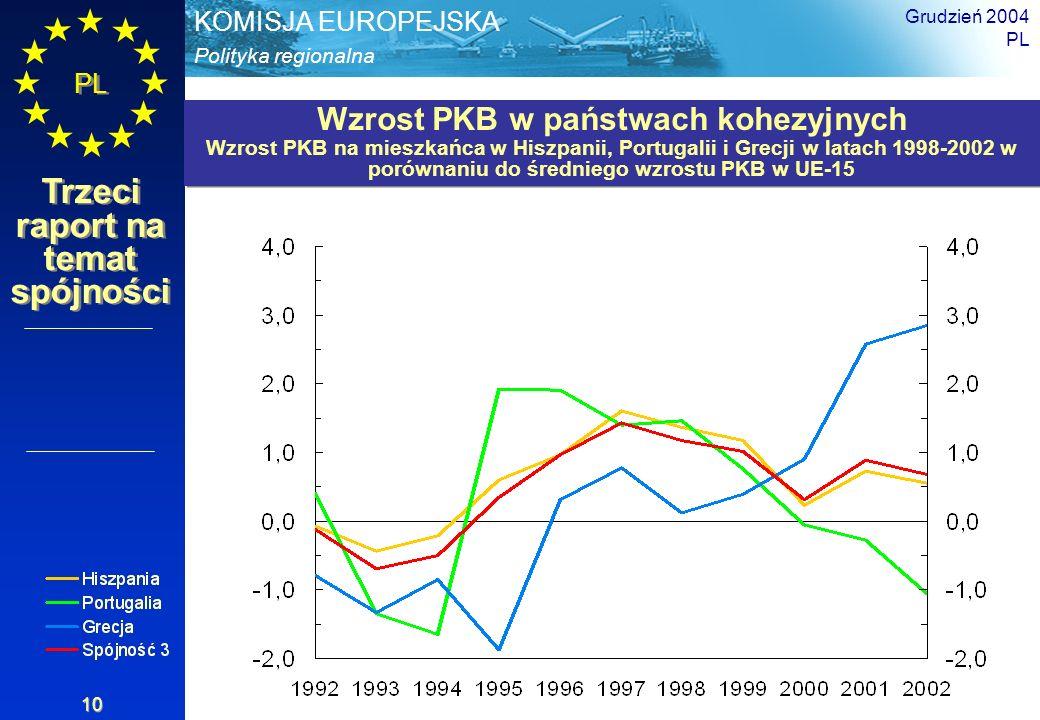 Polityka regionalna KOMISJA EUROPEJSKA PL Trzeci raport na temat spójności Grudzień 2004 PL 10 Wzrost PKB w państwach kohezyjnych Wzrost PKB na mieszk