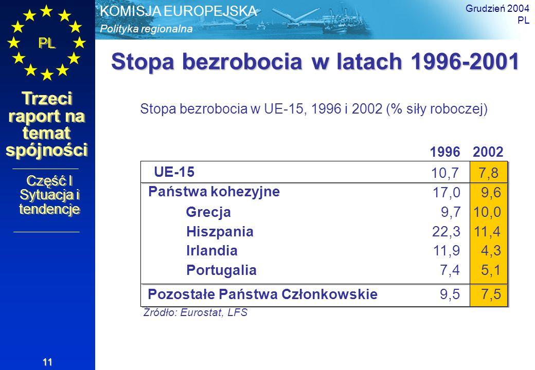 Polityka regionalna KOMISJA EUROPEJSKA PL Trzeci raport na temat spójności Grudzień 2004 PL 11 Stopa bezrobocia w latach 1996-2001 Stopa bezrobocia w