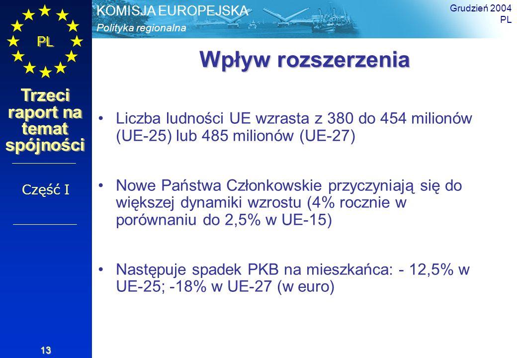 Polityka regionalna KOMISJA EUROPEJSKA PL Trzeci raport na temat spójności Grudzień 2004 PL 13 Wpływ rozszerzenia Liczba ludności UE wzrasta z 380 do
