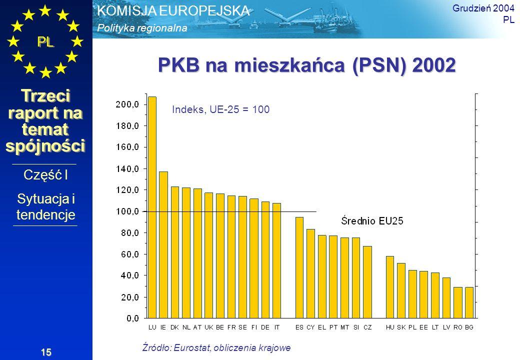 Polityka regionalna KOMISJA EUROPEJSKA PL Trzeci raport na temat spójności Grudzień 2004 PL 15 PKB na mieszkańca (PSN) 2002 Źródło: Eurostat, obliczen