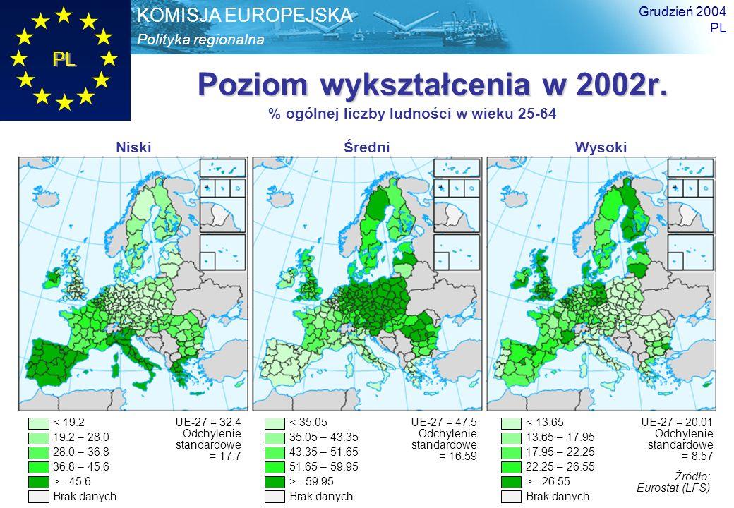 Polityka regionalna KOMISJA EUROPEJSKA PL Trzeci raport na temat spójności Grudzień 2004 PL 18 Poziom wykształcenia w 2002r. NiskiŚredniWysoki % ogóln