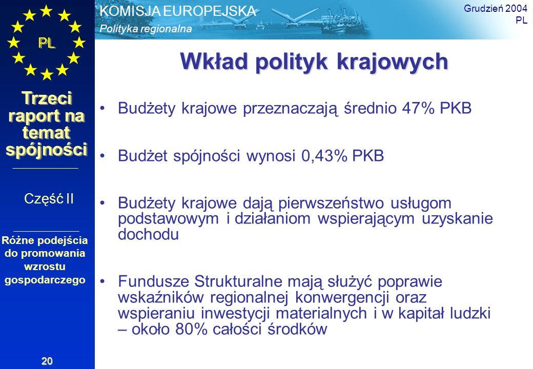 Polityka regionalna KOMISJA EUROPEJSKA PL Trzeci raport na temat spójności Grudzień 2004 PL 20 Wkład polityk krajowych Budżety krajowe przeznaczają śr