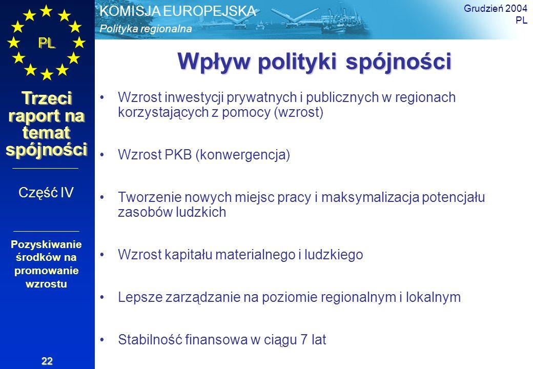 Polityka regionalna KOMISJA EUROPEJSKA PL Trzeci raport na temat spójności Grudzień 2004 PL 22 Wpływ polityki spójności Wzrost inwestycji prywatnych i