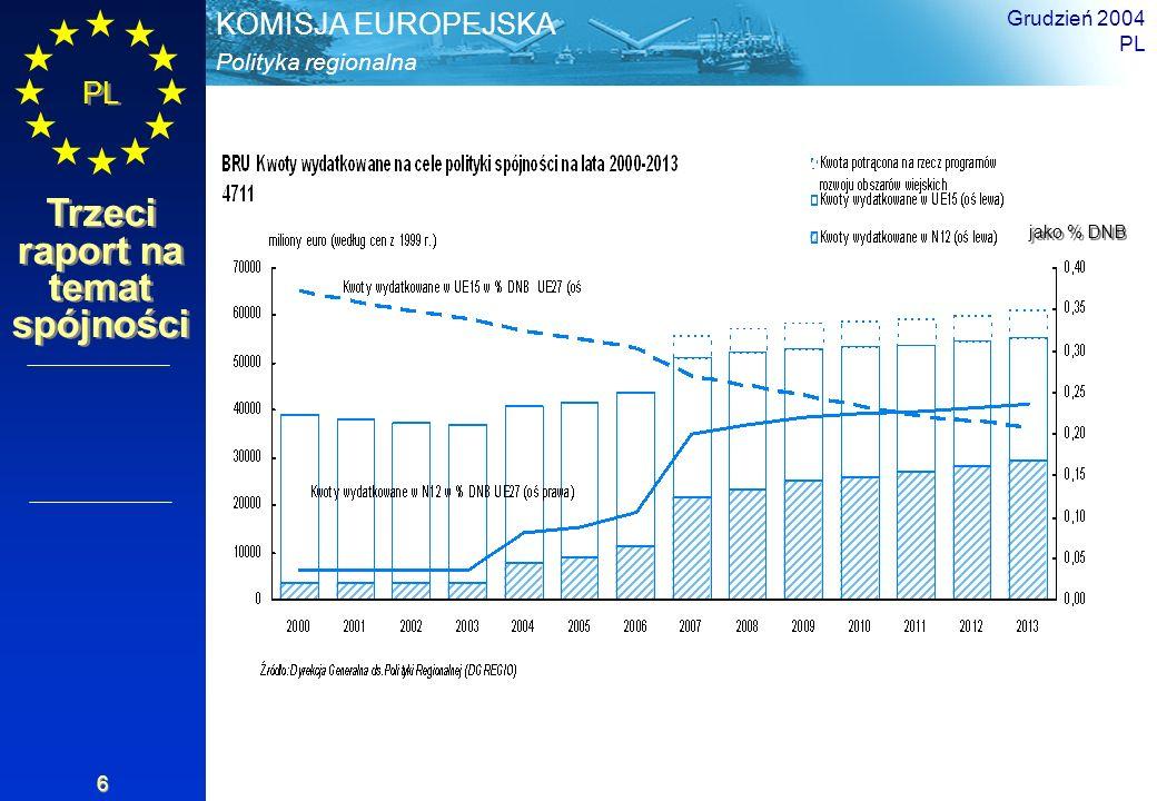 Polityka regionalna KOMISJA EUROPEJSKA PL Trzeci raport na temat spójności Grudzień 2004 PL 7 Polityka spójności Wydatki stanowią 34% budżetu UE (336 miliardów euro na okres 2007-2013, według cen z 2004 r.) Wydatki stanowią około 0,41% PKB Unii (uwzględniając rozwój obszarów wiejskich i rybołówstwo: 0,46%) Podział środków finansowych po połowie między obecne a nowe Państwa Członkowskie Ponad ¾ budżetu dla regionów i Państw Członkowskich opóźnionych w rozwoju Kontekst Proporcje wydatków