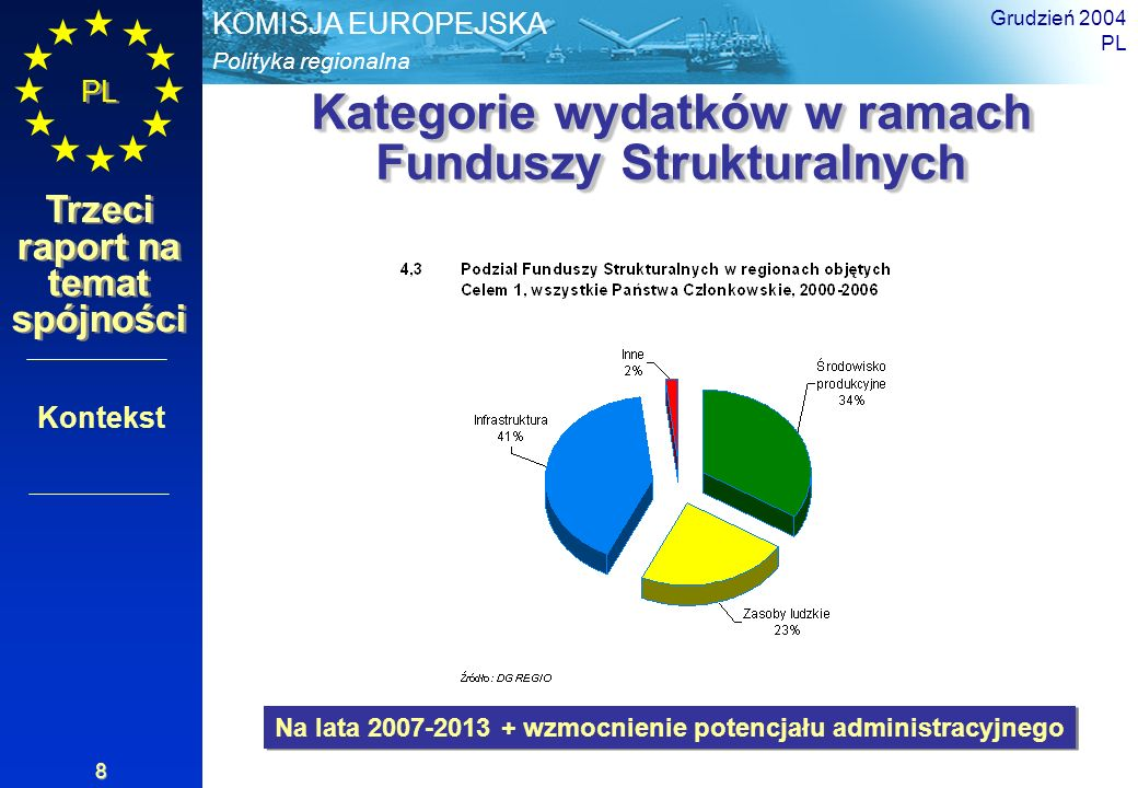 Polityka regionalna KOMISJA EUROPEJSKA PL Trzeci raport na temat spójności Grudzień 2004 PL 9 Obserwacje Obserwacje Znaczna konwergencja państw kohezyjnych Pozytywne tendencje we wszystkich regionach Celu 1 PKB, wzrost zatrudnienia i produktywności powyżej średniej unijnej Unowocześnienie struktur gospodarczych i metod zarządzania Lepsze zarządzanie na poziomie regionalnym Zwiększona współpraca regionalna na poziomie europejskim Część I Sytuacja i tendencje: niektóre wyniki