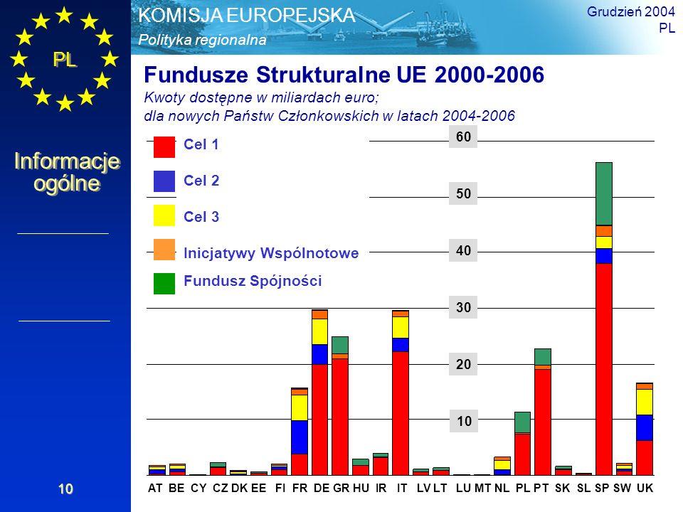PL Informacje ogólne Polityka regionalna KOMISJA EUROPEJSKA Grudzień 2004 PL 10 Fundusze Strukturalne UE 2000-2006 Kwoty dostępne w miliardach euro; d