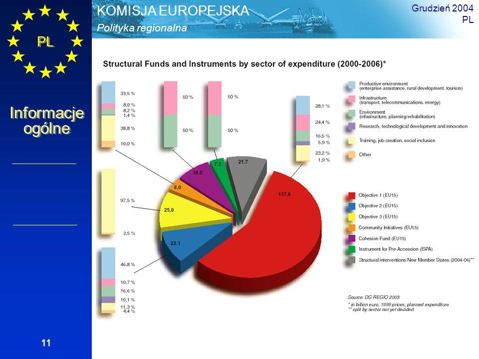 PL Informacje ogólne Polityka regionalna KOMISJA EUROPEJSKA Grudzień 2004 PL 11