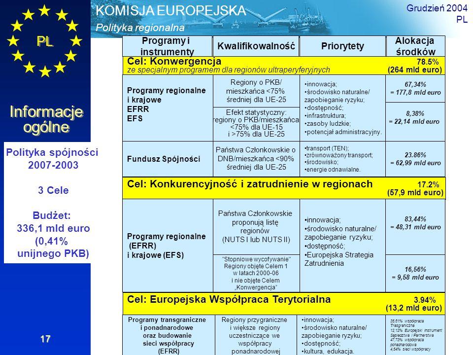 PL Informacje ogólne Polityka regionalna KOMISJA EUROPEJSKA Grudzień 2004 PL 17 Cel: Konwergencja 78.5% ze specjalnym programem dla regionów ultraperyferyjnych (264 mld euro) Programy i instrumenty KwalifikowalnośćPriorytety Alokacja środków Cel: Europejska Współpraca Terytorialna 3.94% (13,2 mld euro) Cel: Konkurencyjność i zatrudnienie w regionach 17.2% (57,9 mld euro) Polityka spójności 2007-2003 3 Cele Budżet: 336,1 mld euro (0,41% unijnego PKB) Programy regionalne i krajowe EFRR EFS Fundusz Spójności Regiony o PKB/ mieszkańca <75% średniej dla UE-25 Efekt statystyczny: regiony o PKB/mieszkańca <75% dla UE-15 i >75% dla UE-25 Państwa Członkowskie o DNB/mieszkańca <90% średniej dla UE-25 innowacja; środowisko naturalne/ zapobieganie ryzyku; dostępność; infrastruktura; zasoby ludzkie; potencjał administracyjny.