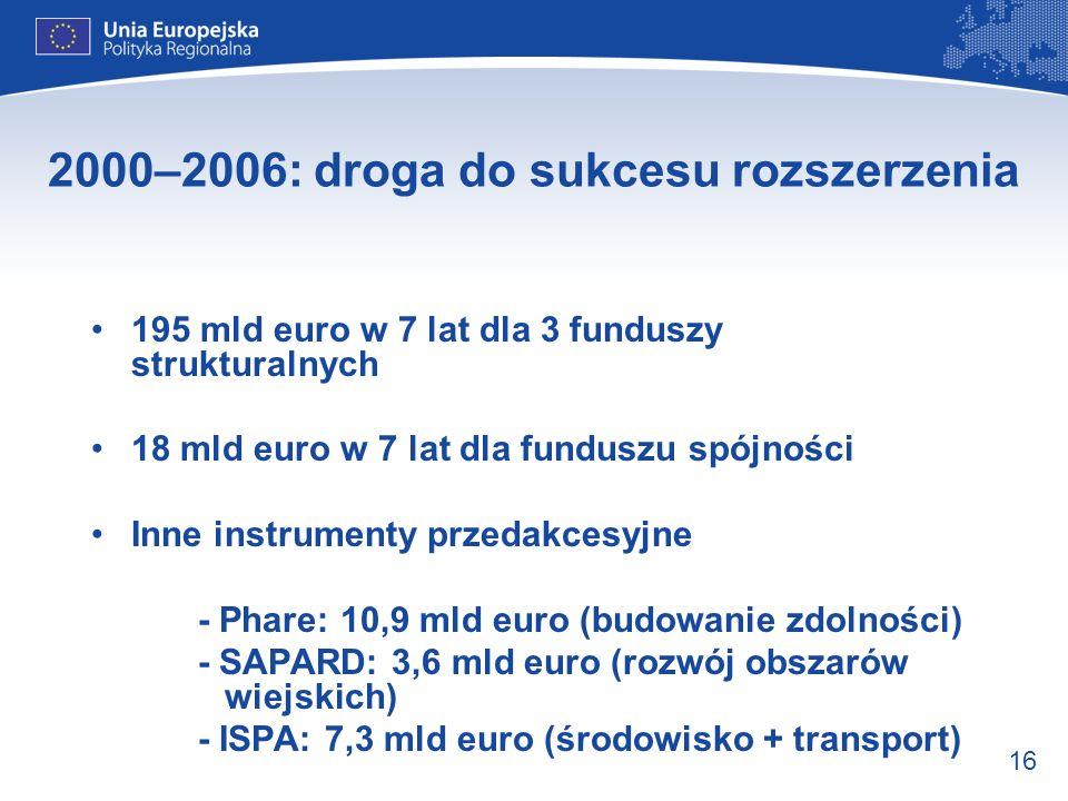 16 2000–2006: droga do sukcesu rozszerzenia 195 mld euro w 7 lat dla 3 funduszy strukturalnych 18 mld euro w 7 lat dla funduszu spójności Inne instrum