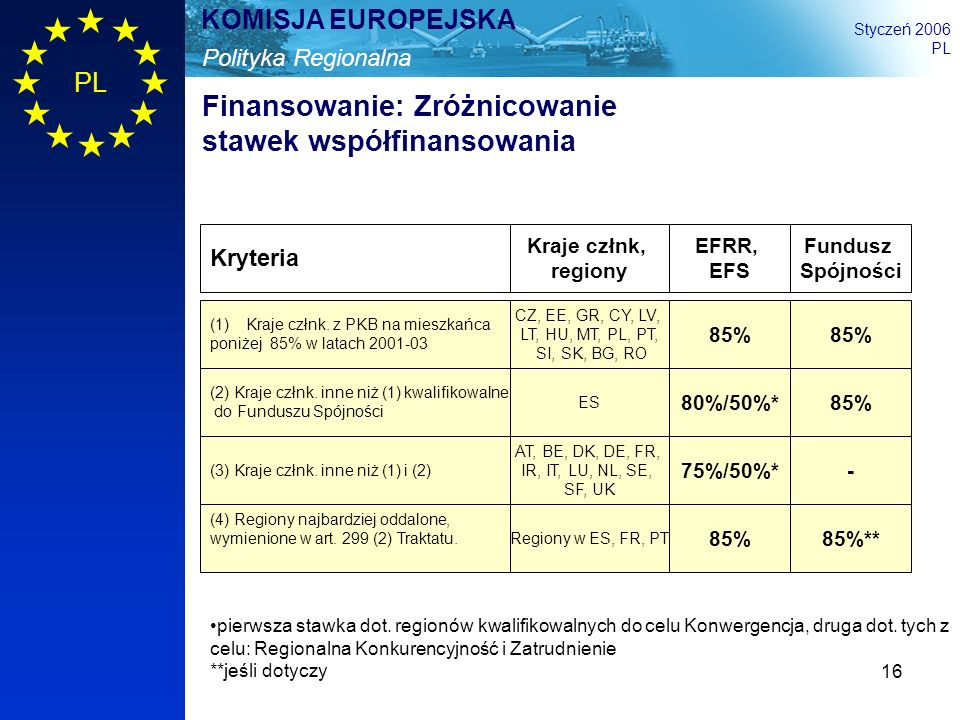 16 Polityka Regionalna KOMISJA EUROPEJSKA Styczeń 2006 PL Finansowanie: Zróżnicowanie stawek współfinansowania (1)Kraje człnk. z PKB na mieszkańca pon