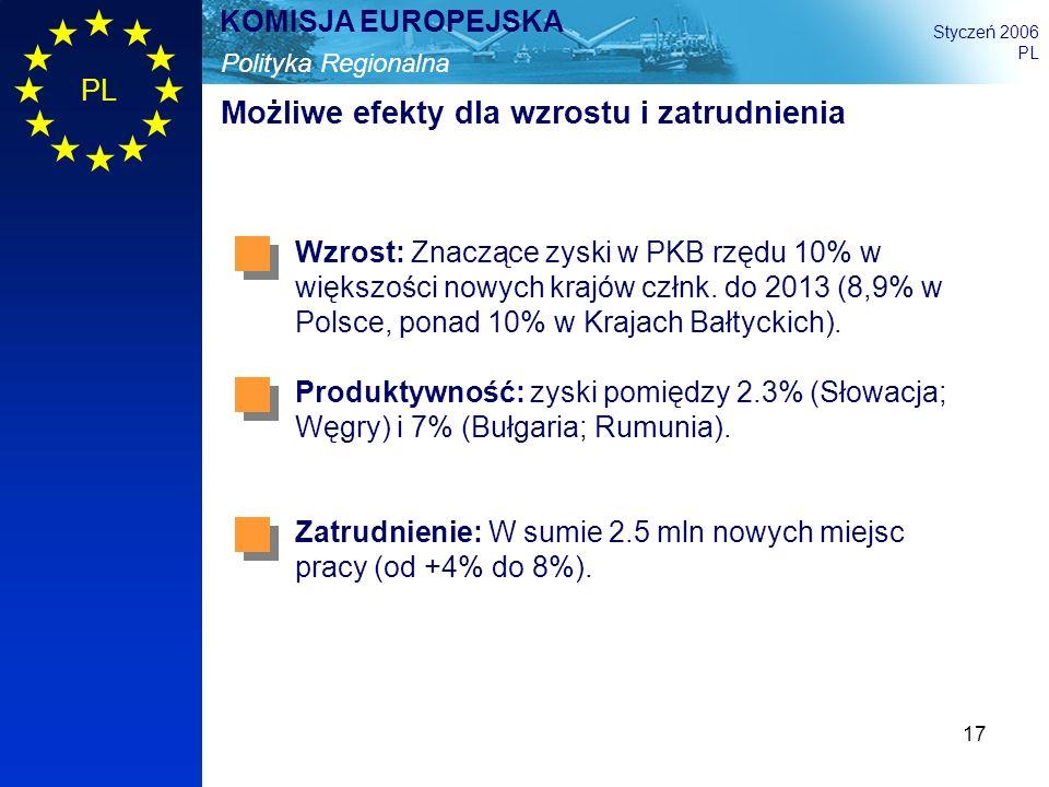 17 Polityka Regionalna KOMISJA EUROPEJSKA Styczeń 2006 PL Możliwe efekty dla wzrostu i zatrudnienia Wzrost: Znaczące zyski w PKB rzędu 10% w większośc