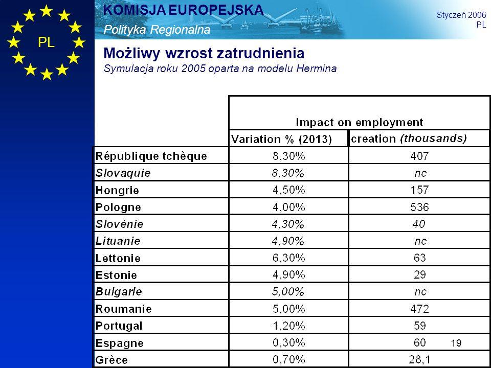 19 Polityka Regionalna KOMISJA EUROPEJSKA Styczeń 2006 PL Możliwy wzrost zatrudnienia Symulacja roku 2005 oparta na modelu Hermina