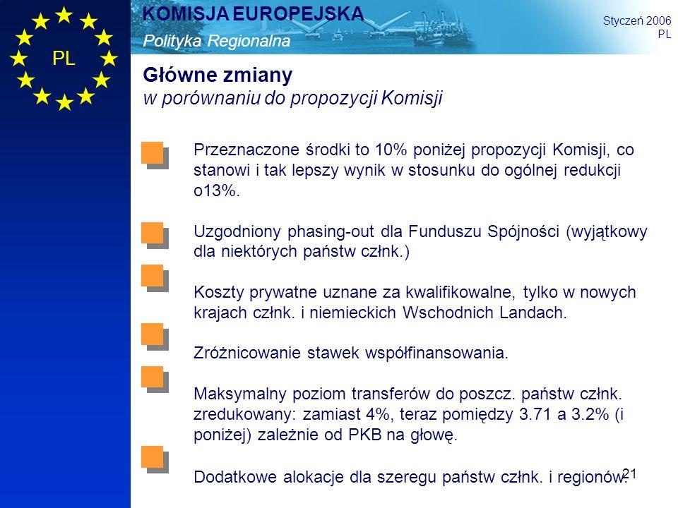21 Polityka Regionalna KOMISJA EUROPEJSKA Styczeń 2006 PL Główne zmiany w porównaniu do propozycji Komisji Przeznaczone środki to 10% poniżej propozyc