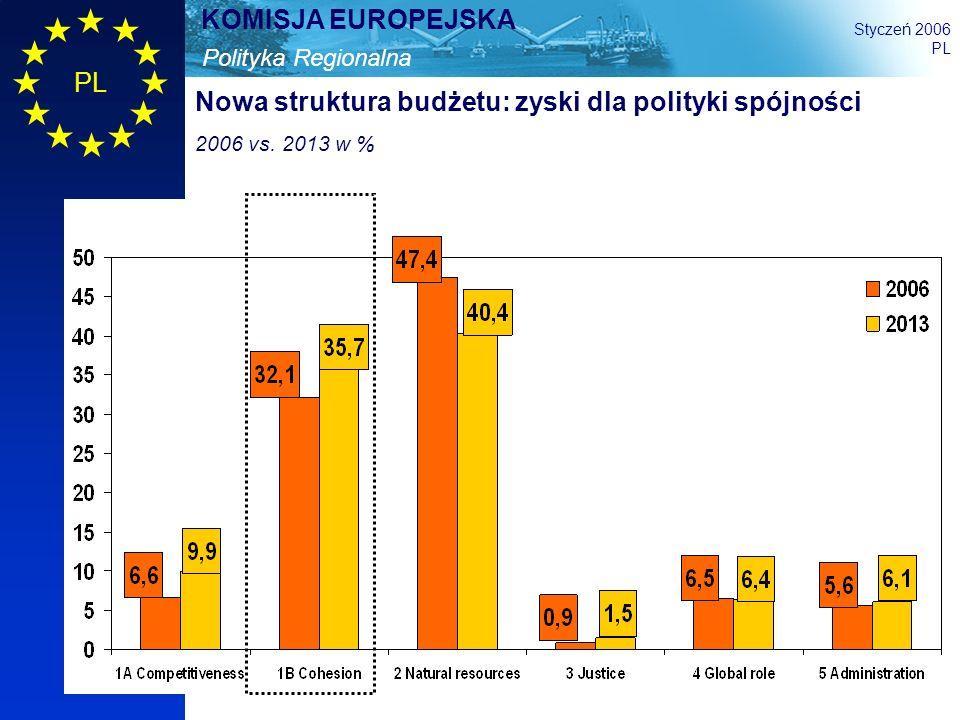 6 Polityka Regionalna KOMISJA EUROPEJSKA Styczeń 2006 PL Nowa struktura budżetu: zyski dla polityki spójności 2006 vs. 2013 w %