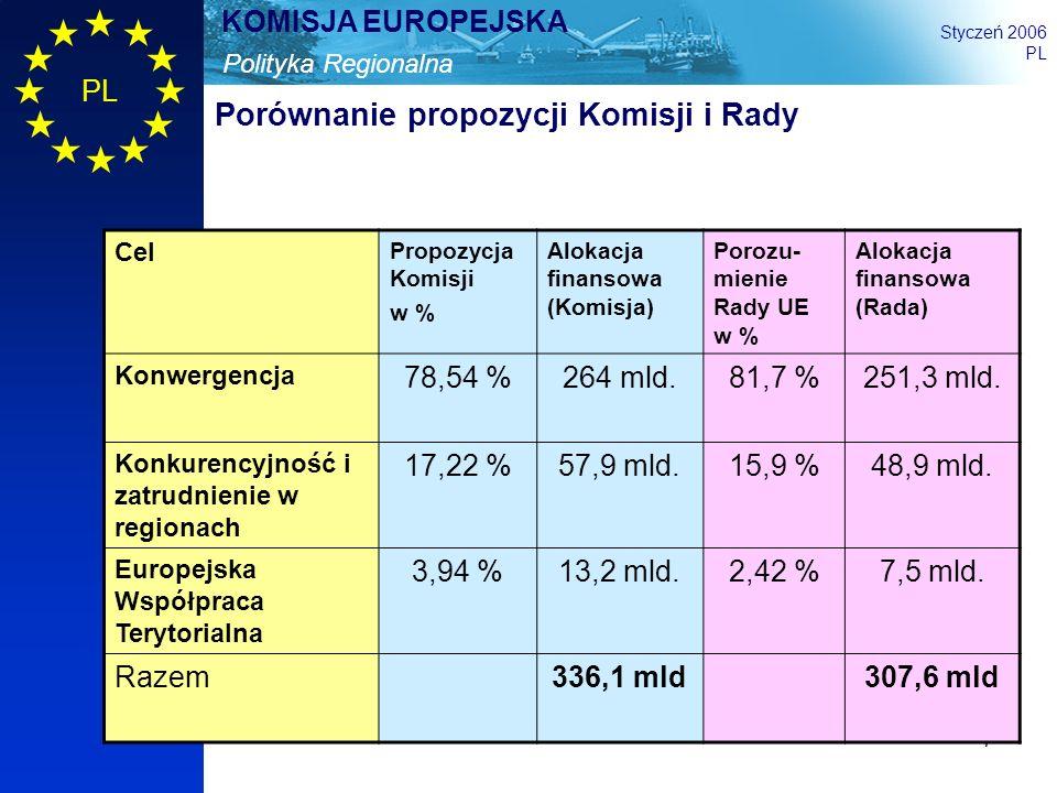 7 Polityka Regionalna KOMISJA EUROPEJSKA Styczeń 2006 PL Porównanie propozycji Komisji i Rady Cel Propozycja Komisji w % Alokacja finansowa (Komisja)