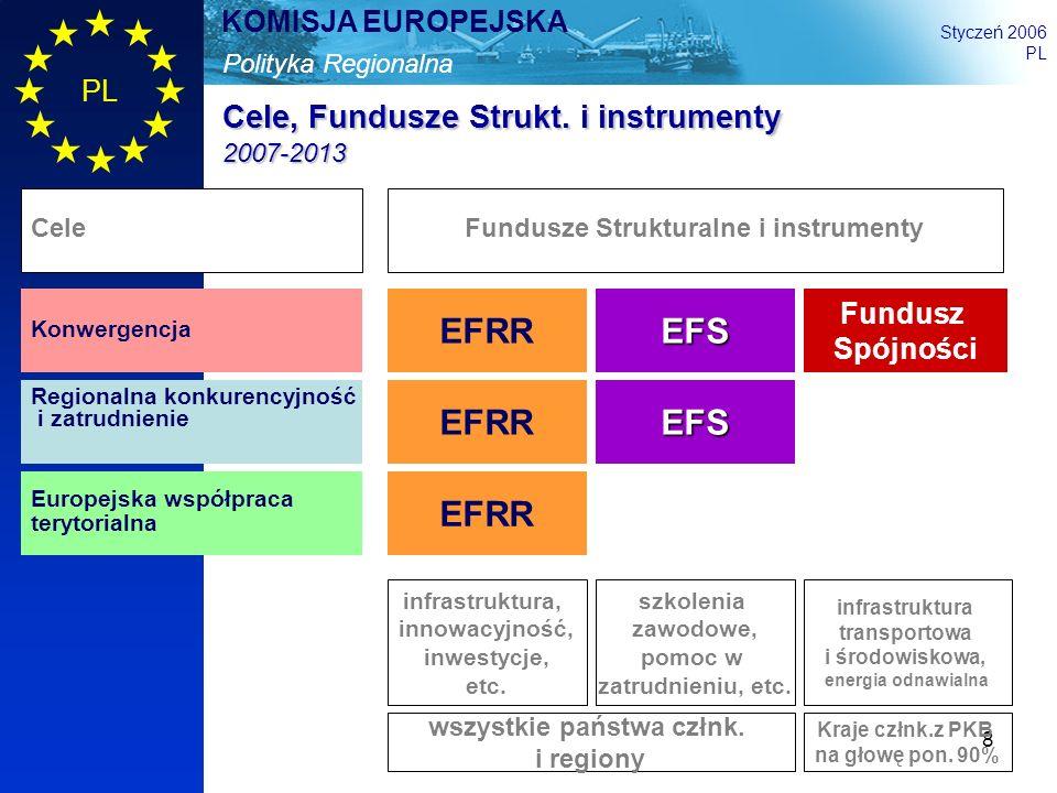8 Polityka Regionalna KOMISJA EUROPEJSKA Styczeń 2006 PL Cele, Fundusze Strukt. i instrumenty 2007-2013 EFRR EFS Fundusz Spójności Konwergencja Region
