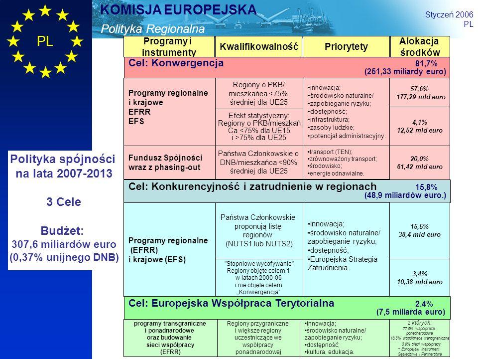 9 Polityka Regionalna KOMISJA EUROPEJSKA Styczeń 2006 PL Polityka spójności na lata 2007-2013 3 Cele Budżet: 307,6 miliardów euro (0,37% unijnego DNB)