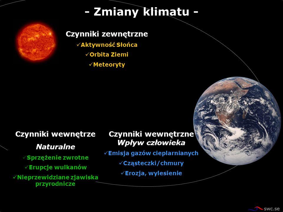 Czynniki zewnętrzne Aktywność Słońca Orbita Ziemi Meteoryty Czynniki wewnętrzne Wpływ człowieka Emisja gazów cieplarnianych Cząsteczki/chmury Erozja,