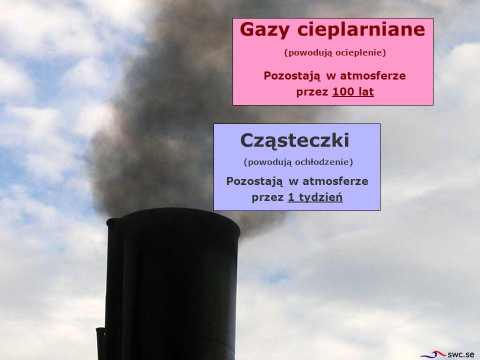 Gazy cieplarniane Cząsteczki Pozostają w atmosferze przez 1 tydzień Pozostają w atmosferze przez 100 lat (powodują ochłodzenie) (powodują ocieplenie)