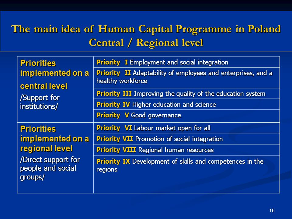 15 Human Capital Programme - Poland The main supported areas SOCIAL INTEGRATION EMPLOYMENTEDUCATION SUPPORT FOR HUMAN RESOURCES IN RURAL AREAS ADAPTAB