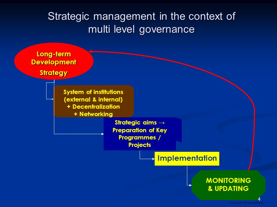 4 Name of your presentation Strategic management in the context of multi level governance System of institutions (external & internal) + Decentralization + Networking Long-termDevelopmentStrategy Strategic aims Preparation of Key Programmes / Projects Implementation MONITORING & UPDATING