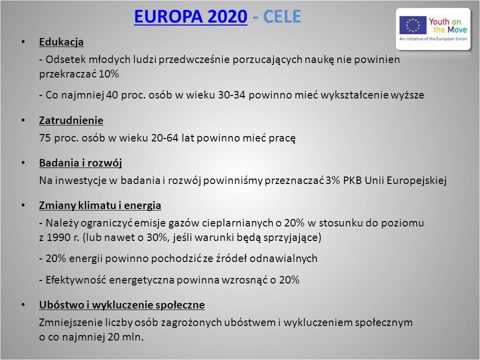 EUROPA 2020EUROPA 2020 - CELE EUROPA 2020 Edukacja - Odsetek młodych ludzi przedwcześnie porzucających naukę nie powinien przekraczać 10% - Co najmnie