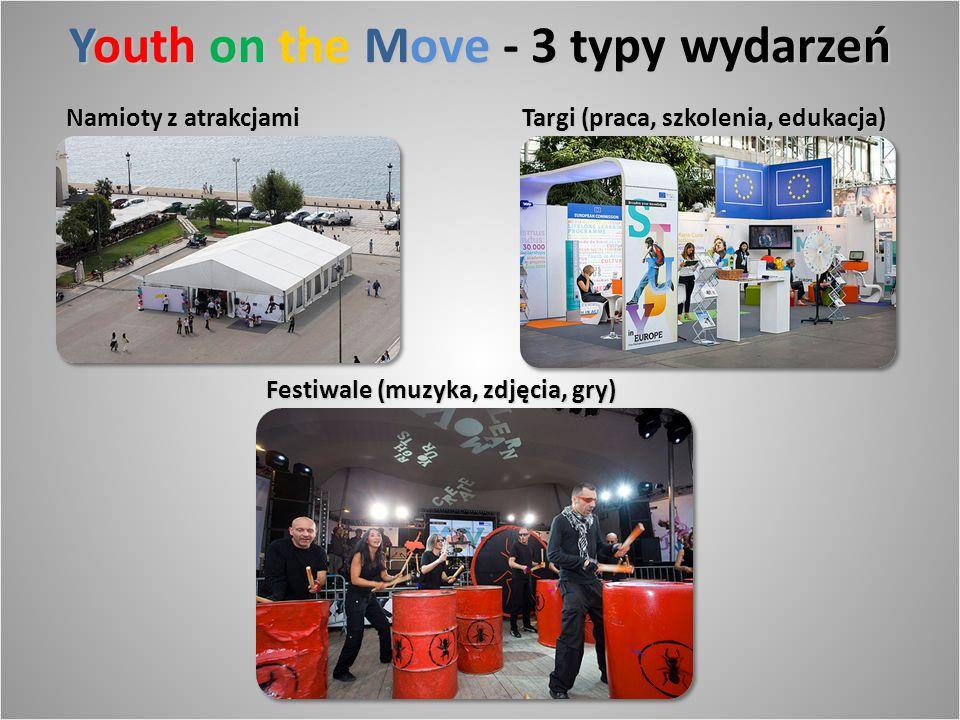 Youth on the Move - 3 typy wydarzeń Targi (praca, szkolenia, edukacja) Festiwale (muzyka, zdjęcia, gry) Namioty z atrakcjami
