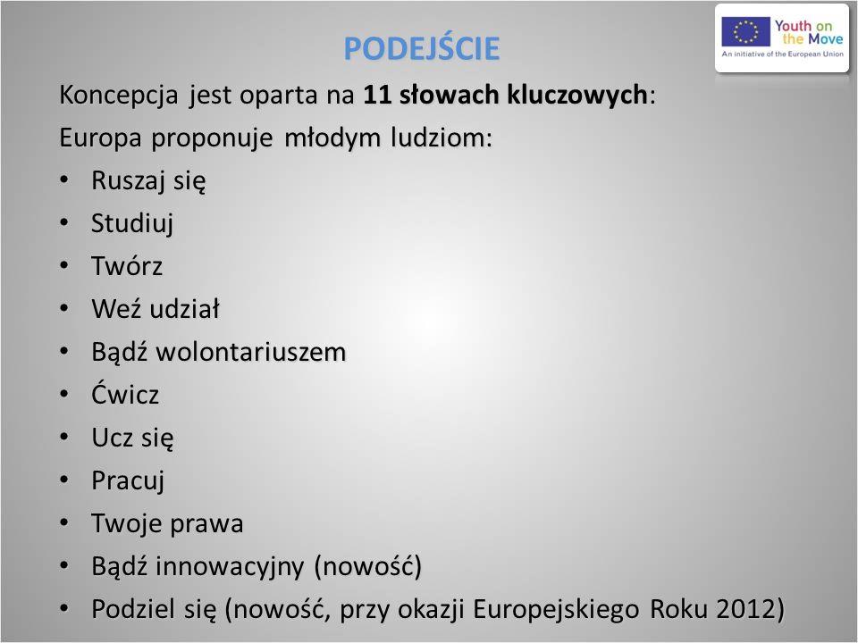 PODEJŚCIE Koncepcja jest oparta na 11 słowach kluczowych: Europa proponuje młodym ludziom: Ruszaj się Ruszaj się Studiuj Studiuj Twórz Twórz Weź udzia
