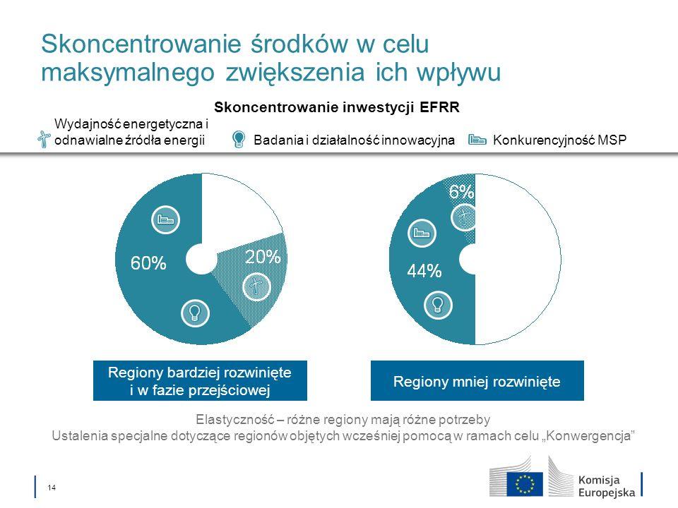 14 Regiony mniej rozwinięte Regiony bardziej rozwinięte i w fazie przejściowej Skoncentrowanie środków w celu maksymalnego zwiększenia ich wpływu Elastyczność – różne regiony mają różne potrzeby Ustalenia specjalne dotyczące regionów objętych wcześniej pomocą w ramach celu Konwergencja Badania i działalność innowacyjna Wydajność energetyczna i odnawialne źródła energii Konkurencyjność MSP Skoncentrowanie inwestycji EFRR