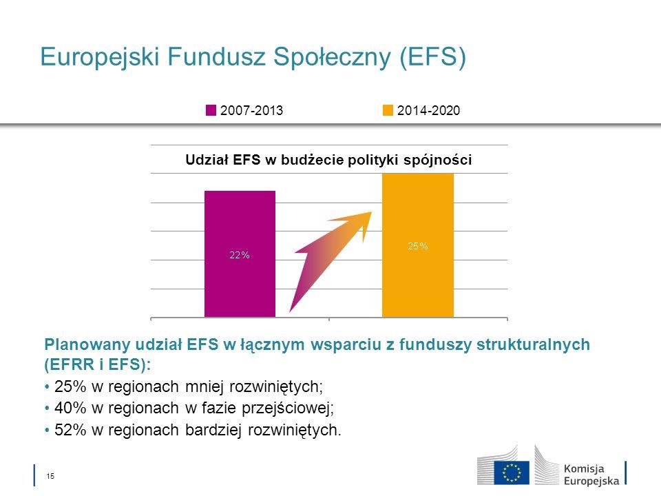 15 Europejski Fundusz Społeczny (EFS) Udział EFS w budżecie polityki spójności 2014-20202007-2013 Planowany udział EFS w łącznym wsparciu z funduszy s