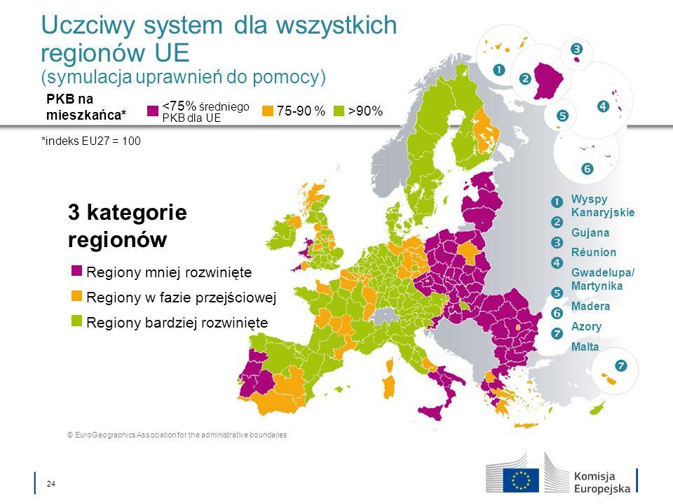 24 Uczciwy system dla wszystkich regionów UE (symulacja uprawnień do pomocy) 3 kategorie regionów <75% średniego PKB dla UE PKB na mieszkańca* *indeks EU27 = 100 75-90 %>90% Regiony mniej rozwinięte Regiony w fazie przejściowej Regiony bardziej rozwinięte © EuroGeographics Association for the administrative boundaries Wyspy Kanaryjskie Gujana Réunion Gwadelupa/ Martynika Madera Azory Malta