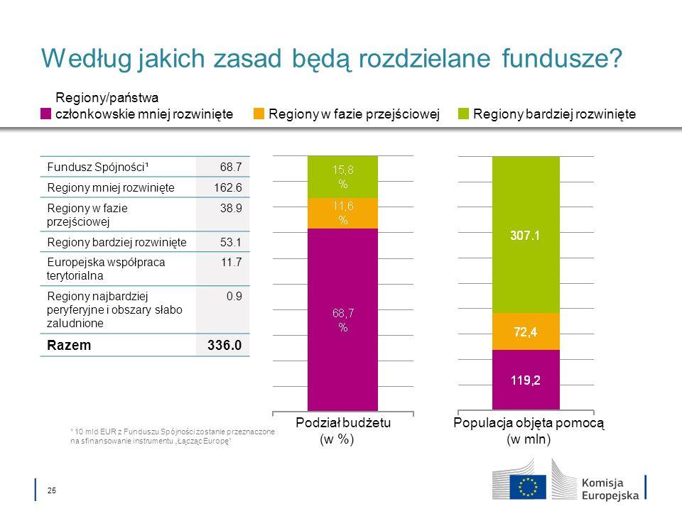 25 Według jakich zasad będą rozdzielane fundusze? Podział budżetu (w %) Populacja objęta pomocą (w mln) Regiony/państwa członkowskie mniej rozwinięte