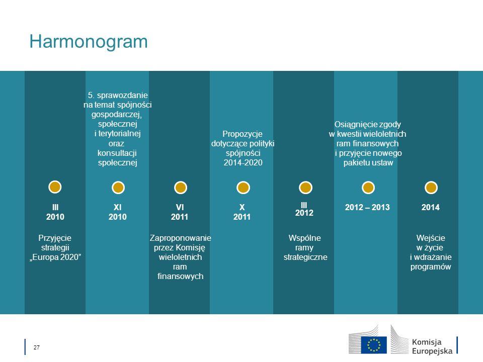 27 Harmonogram 2014XI 2010 2012 – 2013 III 2012 X 2011 VI 2011 III 2010 5. sprawozdanie na temat spójności gospodarczej, społecznej i terytorialnej or
