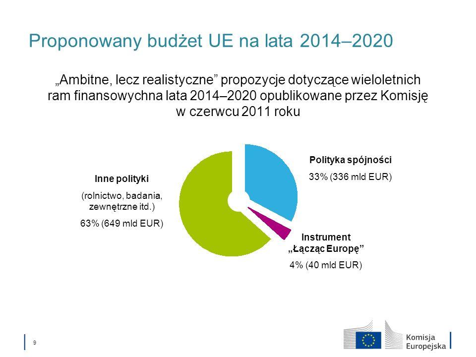 9 Proponowany budżet UE na lata 2014–2020 Ambitne, lecz realistyczne propozycje dotyczące wieloletnich ram finansowychna lata 2014–2020 opublikowane przez Komisję w czerwcu 2011 roku Polityka spójności 33% (336 mld EUR) Instrument Łącząc Europę 4% (40 mld EUR) Inne polityki (rolnictwo, badania, zewnętrzne itd.) 63% (649 mld EUR)