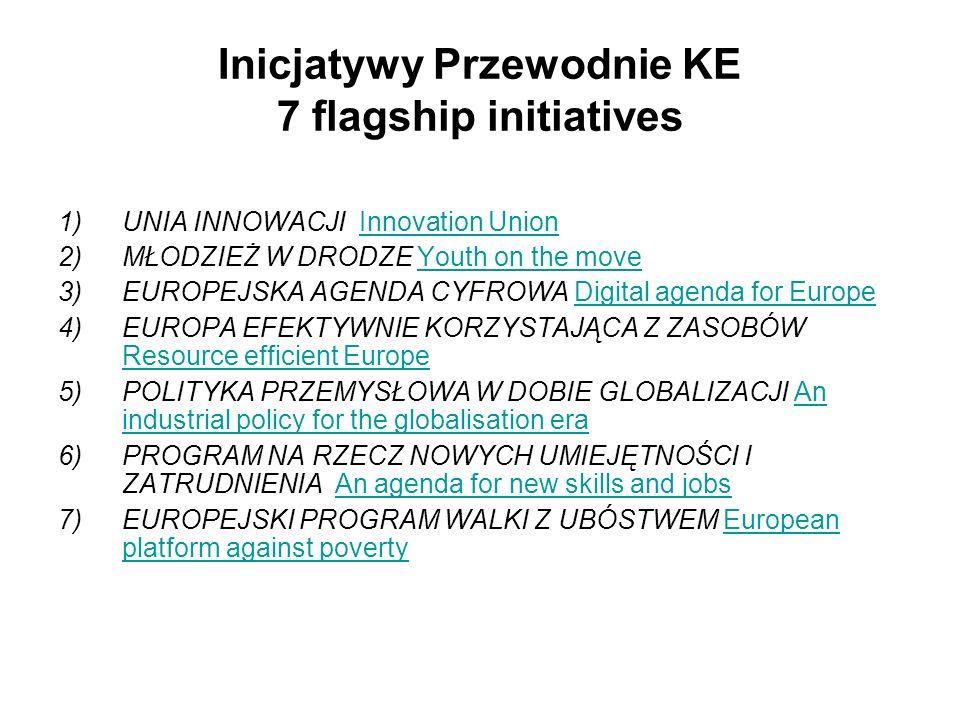 Inicjatywy Przewodnie KE 7 flagship initiatives 1)UNIA INNOWACJI Innovation UnionInnovation Union 2)MŁODZIEŻ W DRODZE Youth on the moveYouth on the mo