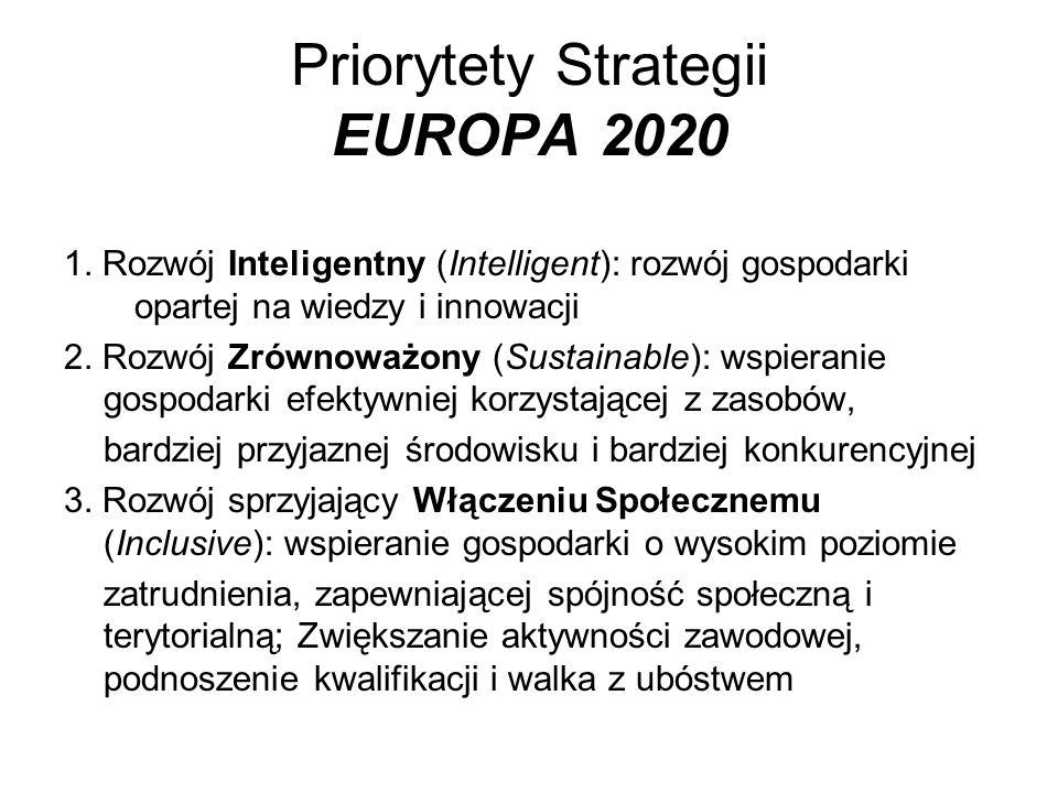 Priorytety Strategii EUROPA 2020 1. Rozwój Inteligentny (Intelligent): rozwój gospodarki opartej na wiedzy i innowacji 2. Rozwój Zrównoważony (Sustain