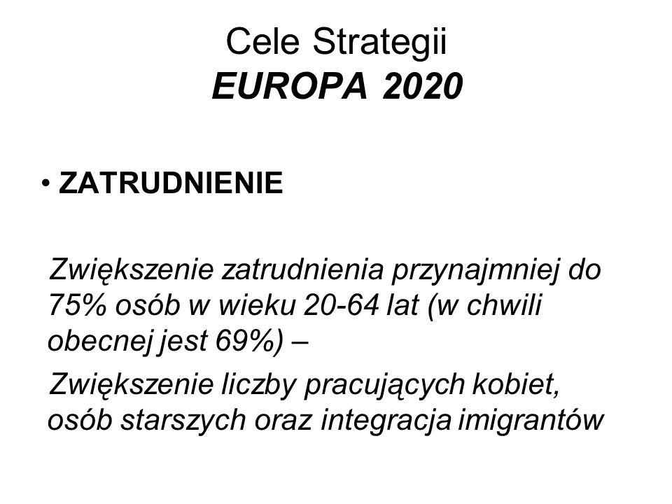 Cele Strategii EUROPA 2020 ZATRUDNIENIE Zwiększenie zatrudnienia przynajmniej do 75% osób w wieku 20-64 lat (w chwili obecnej jest 69%) – Zwiększenie