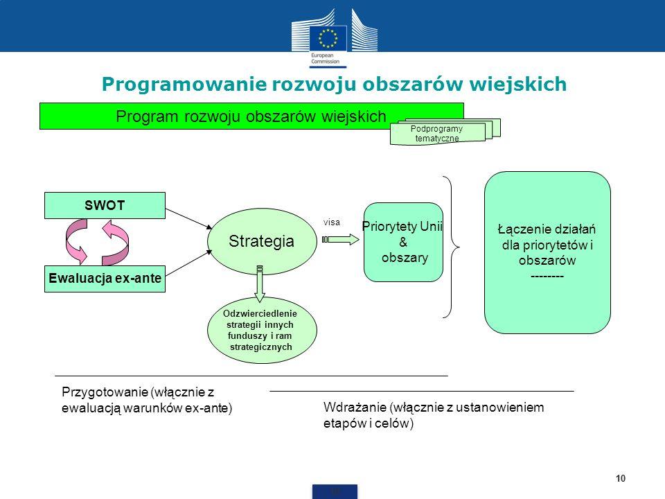 Programowanie rozwoju obszarów wiejskich 10 Program rozwoju obszarów wiejskich Strategia Ewaluacja ex-ante SWOT Priorytety Unii & obszary Łączenie dzi