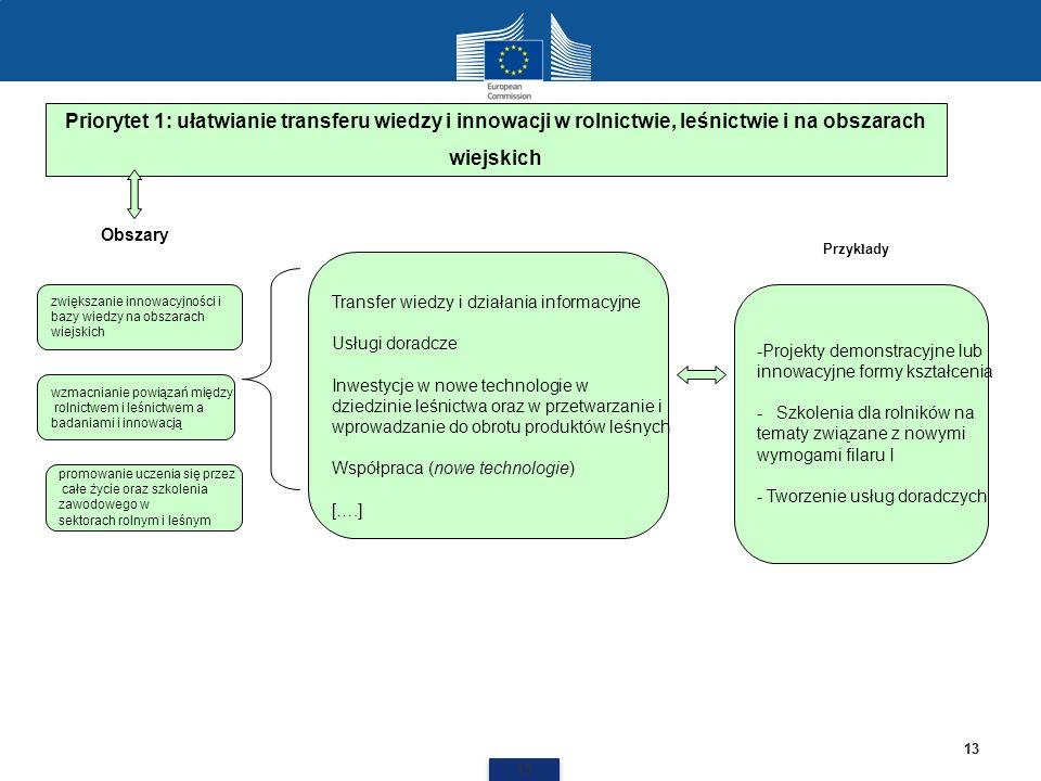 13 Priorytet 1: ułatwianie transferu wiedzy i innowacji w rolnictwie, leśnictwie i na obszarach wiejskich Transfer wiedzy i działania informacyjne Usł