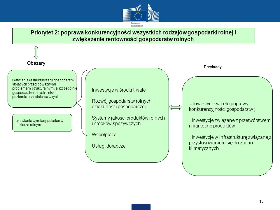 15 Priorytet 2: poprawa konkurencyjności wszystkich rodzajów gospodarki rolnej i zwiększenie rentowności gospodarstw rolnych Inwestycje w środki trwał