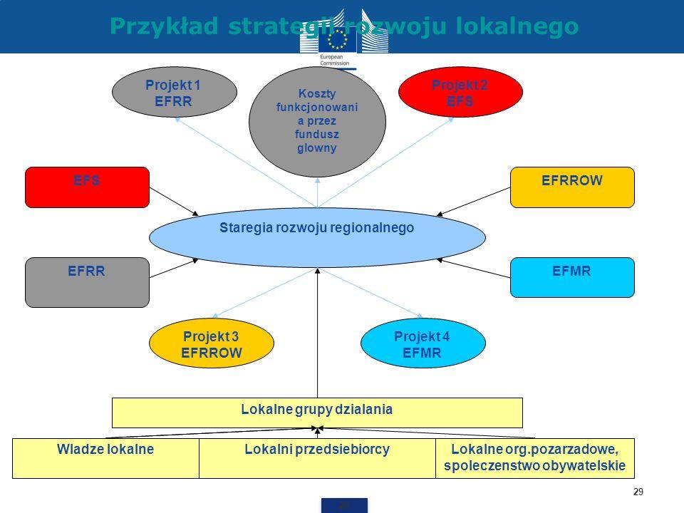 Przykład strategii rozwoju lokalnego 29 Lokalne grupy dzialania EFRR EFSEFRROW EFMR Wladze lokalneLokalni przedsiebiorcyLokalne org.pozarzadowe, spole