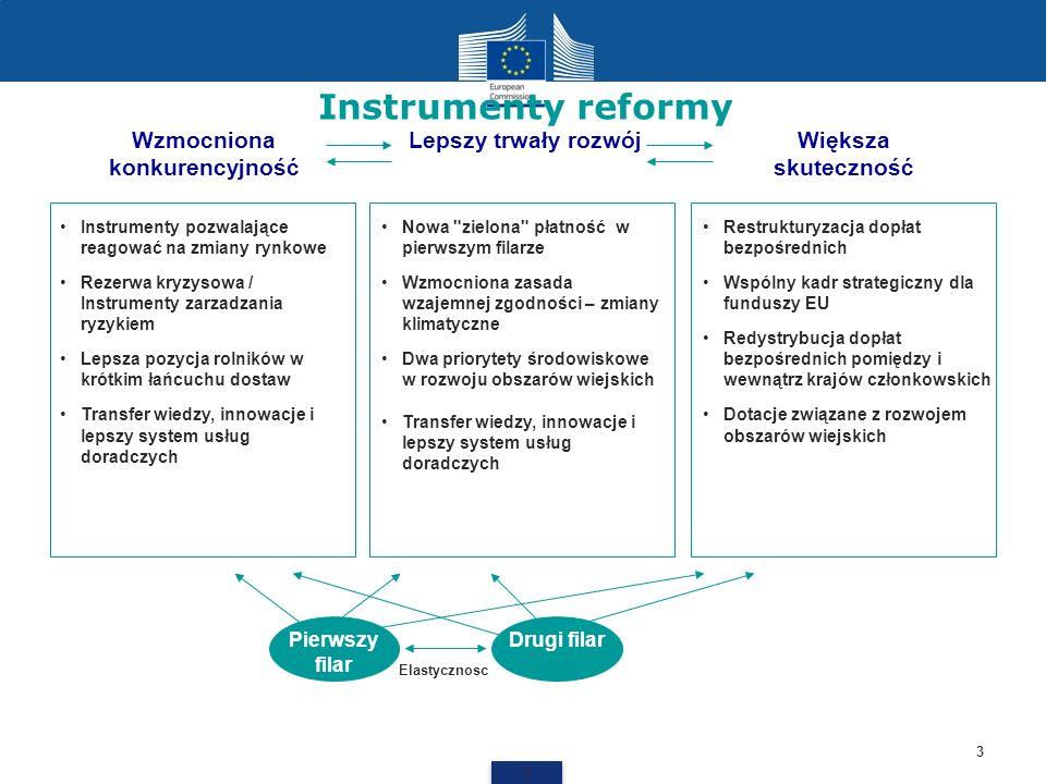 Instrumenty reformy 3 3 Lepszy trwały rozwójWzmocniona konkurencyjność Większa skuteczność Nowa