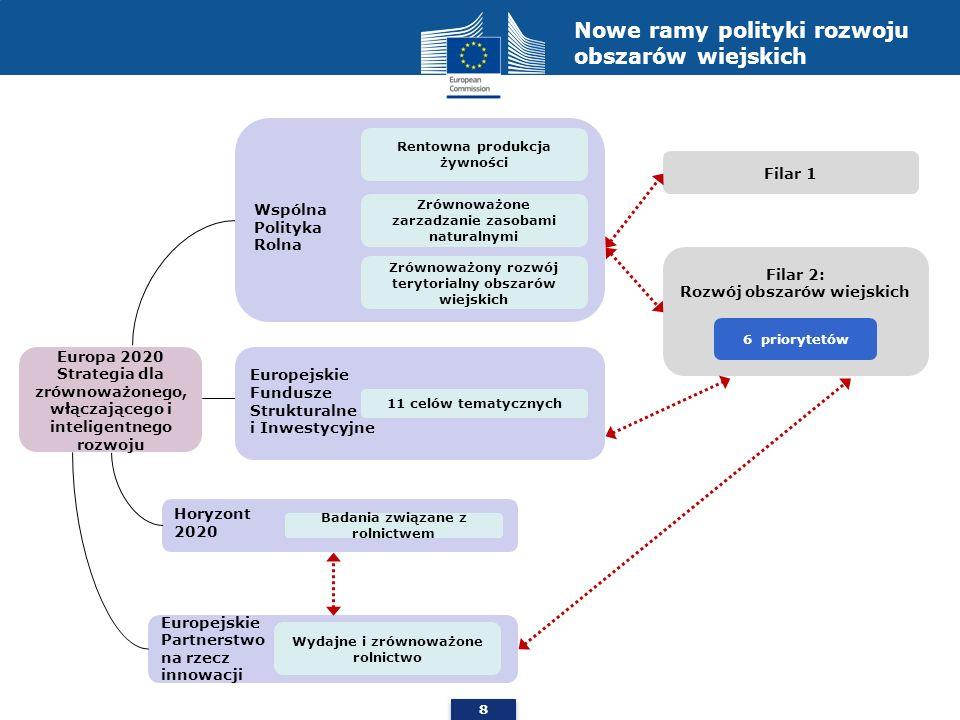 8 Europa 2020 Strategia dla zrównoważonego, włączającego i inteligentnego rozwoju Wspólna Polityka Rolna Rentowna produkcja żywności Zrównoważone zarz