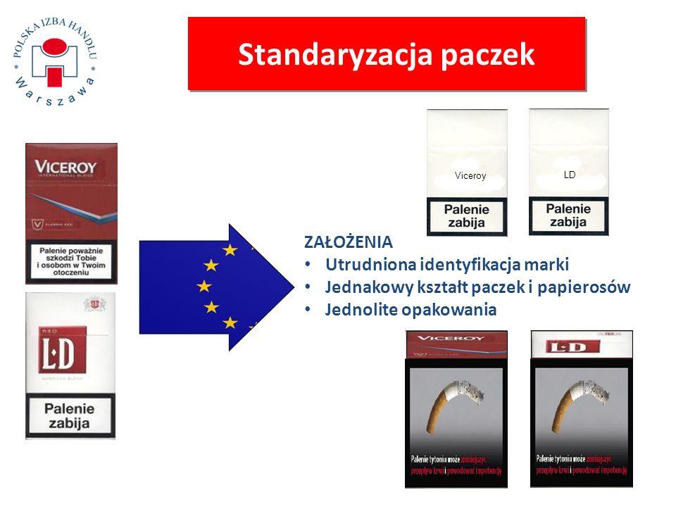Zakaz dodatków Zakaz dodatków niezbędnych do wyprodukowania mieszanki typu American Blend –99,9% papierosów konsumowanych w Polsce to American Blend Zakaz obejmuje też tradycyjne dodatki takie jak Mentol –20% papierosów konsumowanych w Polsce to Mentol –Jest to 500 milionów paczek o wartości 5-6 miliardów złotych (z czego 85% to podatki) –Polska poniesie główne koszty tego zakazu – nasz rynek papierosów mentolowych to 40% całej UE