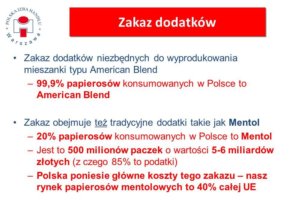 Zakaz dodatków Zakaz dodatków niezbędnych do wyprodukowania mieszanki typu American Blend –99,9% papierosów konsumowanych w Polsce to American Blend Z