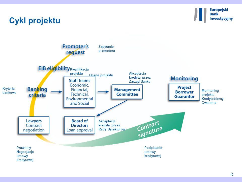 10 Zapytanie promotora Kwalifikacja projektu Kryteria bankowe Akceptacja kredytu przez Zarząd Banku Ocena projektu Akceptacja kredytu przez Radę Dyrek