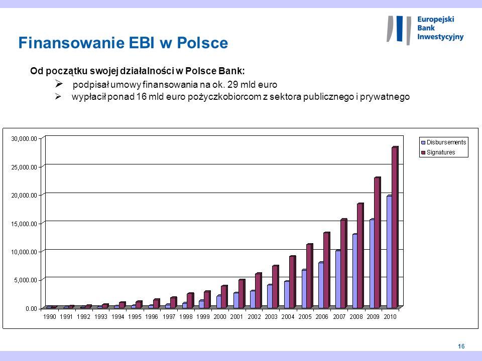 16 Od początku swojej działalności w Polsce Bank: podpisał umowy finansowania na ok. 29 mld euro wypłacił ponad 16 mld euro pożyczkobiorcom z sektora